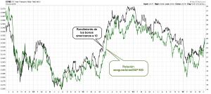 bonos vs aseguradorasysp500