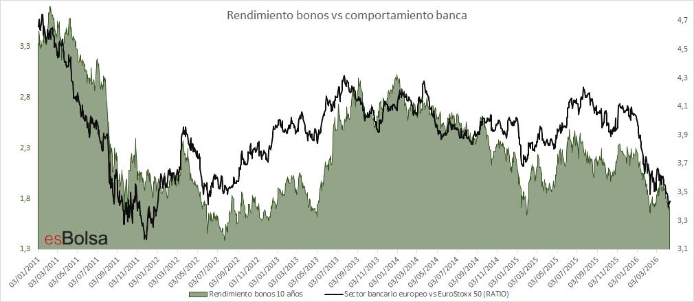 bonos vs banca