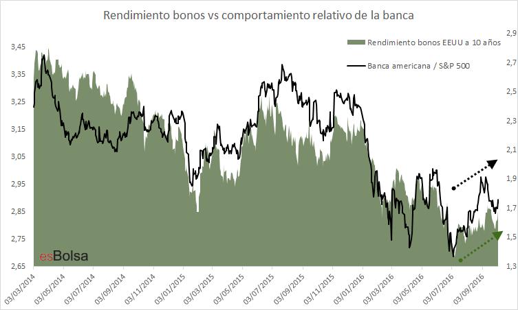 bonos vs bancos