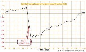 caída 6 días Dow Jones