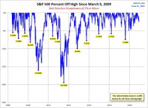 caidas del SP 500 desde 2009