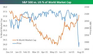 capitalización global de EEUU