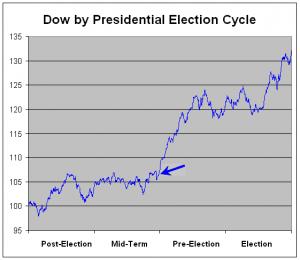 ciclo presidencial