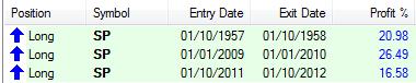 comprar después cruce bonos vs dividendo S&P 500