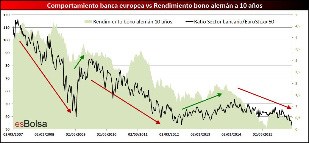 correlación banca europea bonos