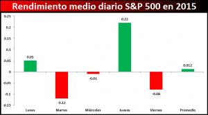 diario SP500