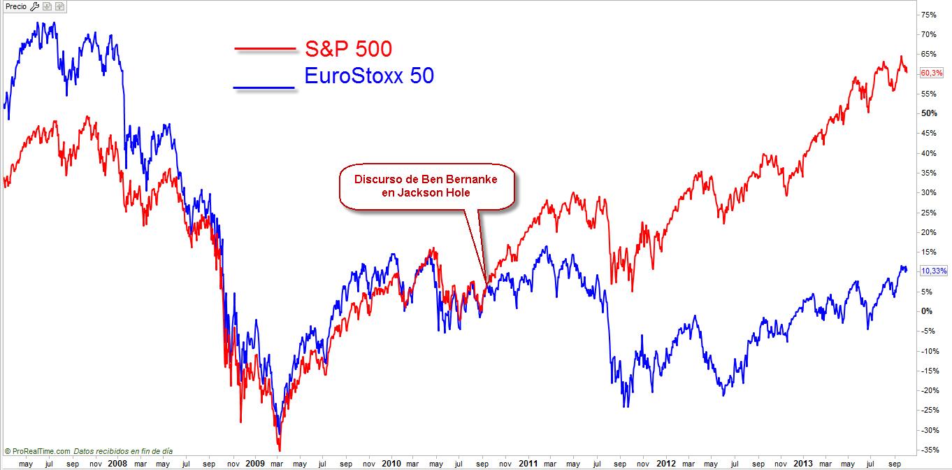 diferencias S&P 500 Euro Stoxx