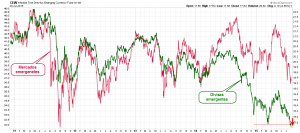 divisas vs mercados emergentes