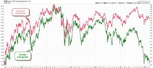 emergentes vs divisas
