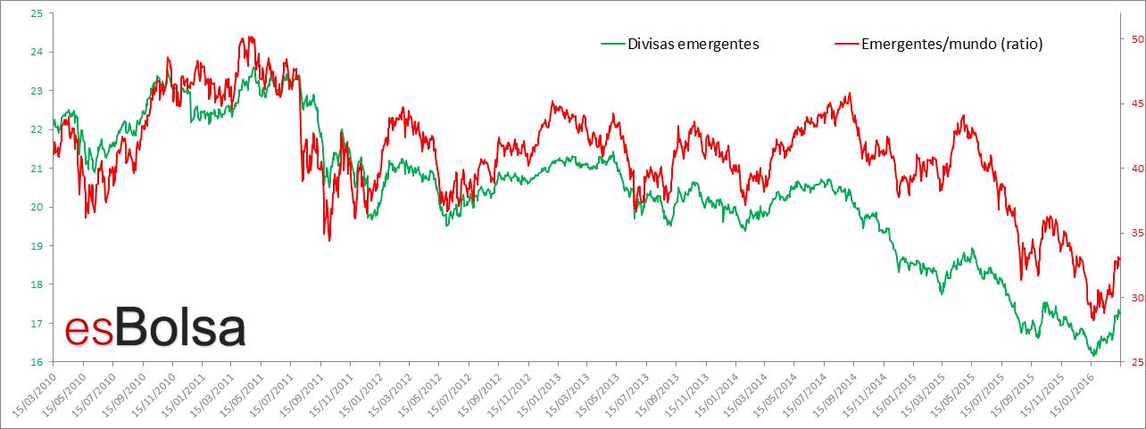 emergentes y sus divisas