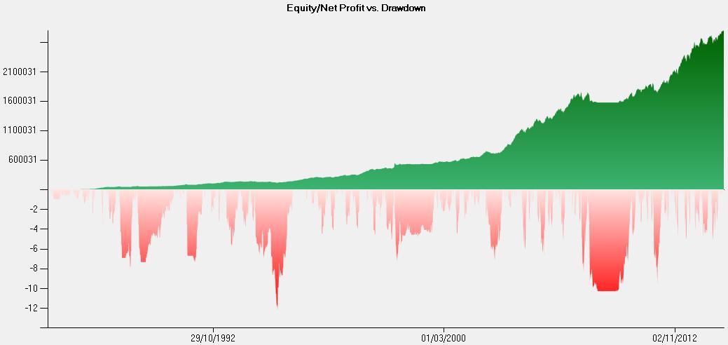 equity DD