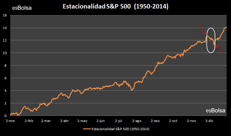 estacionalidad S&P 500