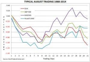 estacionalidad bolsas americanas agosto