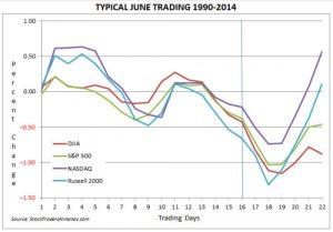 estacionalidad junio mercados americanos