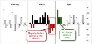 estacionalidad marzo abril