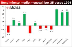 estacionalidad mensual Ibex