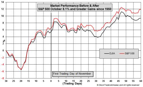 estacionalidad mercado tras un fuerte mes de octubre