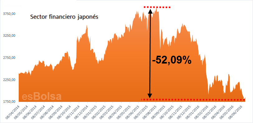 financiero japones