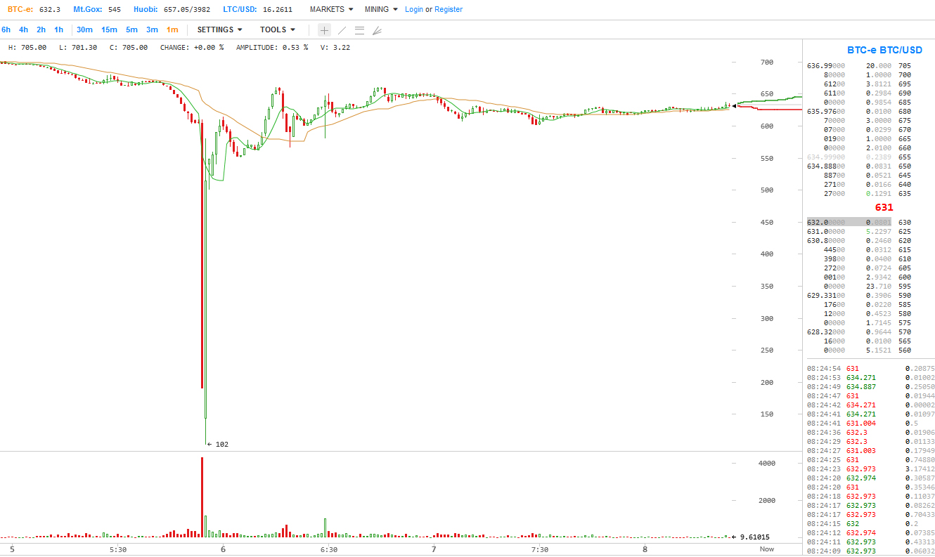 flash crash bitcoin