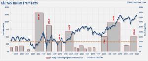 grafico ajustado a la inflación SP500