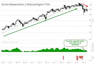 grafico sector farmaceutico americano
