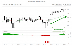 grafico tecnologicas software