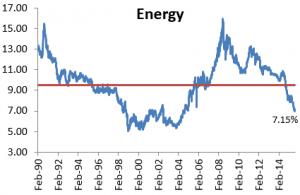 historico peso energeticas en bolsas