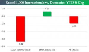 internacional vs domestic
