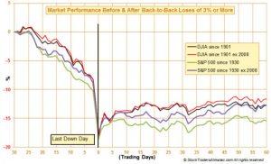 mercado tras grandes caidas