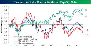 micro cap vs S&P 500