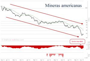 mineras americanas