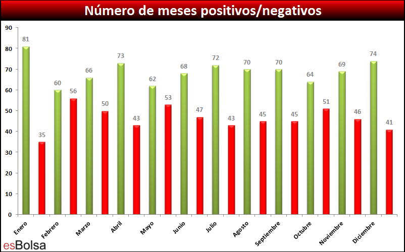 muestras positivas y negativas