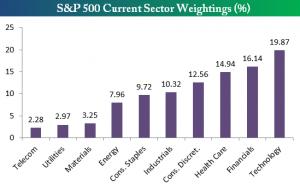 peso industria S&P 500