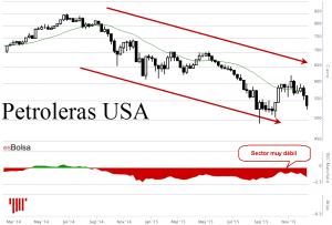 petroleras USA