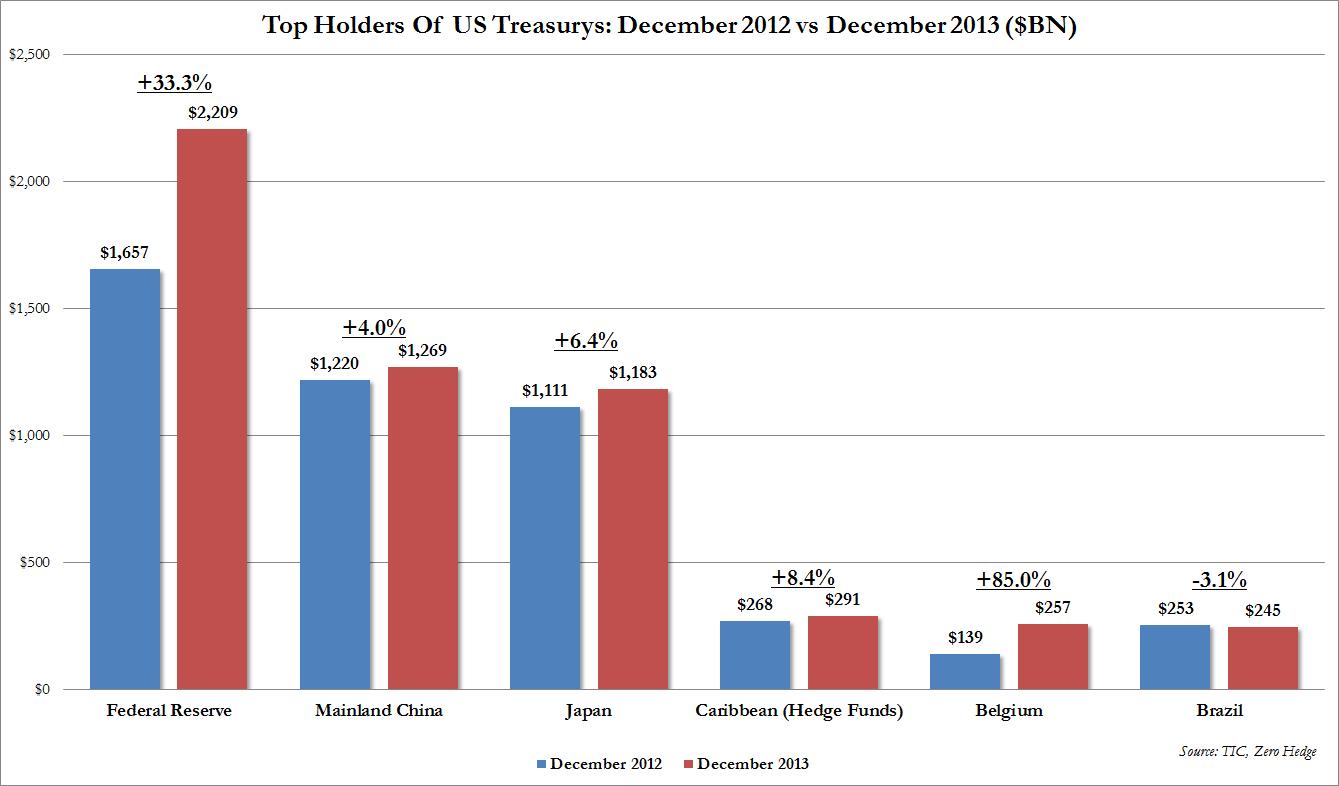 poseedores deuda americana
