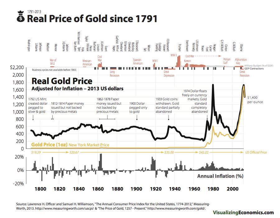 precio del oro desde 1791