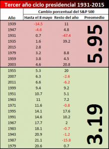 promedio tercer año fuerte vs débil