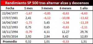 promedio tras alternar alzas y descensos
