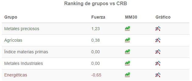 ranking de grupos de materias primas