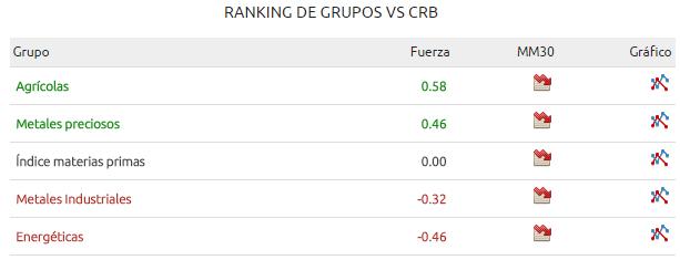 ranking grupos materias primas