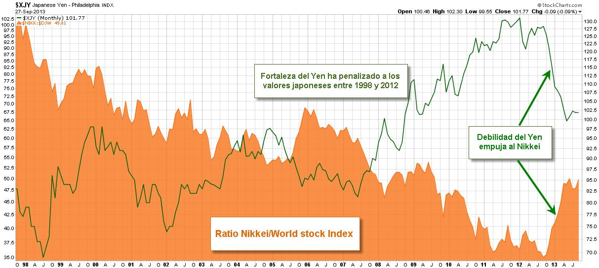 ratio Nikkei Mundo