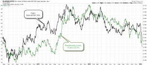 ratio banca S&P 500