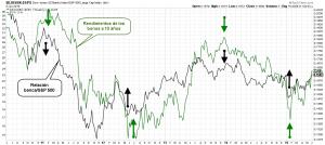 relacion banca rendimiento bonos