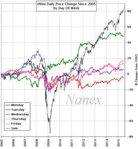 rendimeinto S&P 500 cada día de la semana