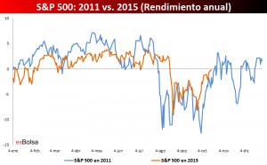 rendimiento S&P 500 2011 y 2015