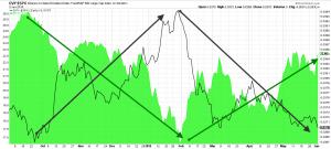 rendimiento acciones vs alto dividendo