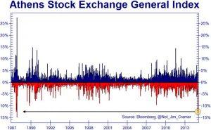 rendimiento bolsa grecia