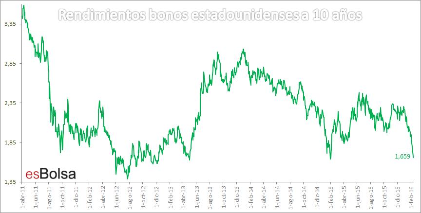 rendimiento bonos estaounidenses a 10 años
