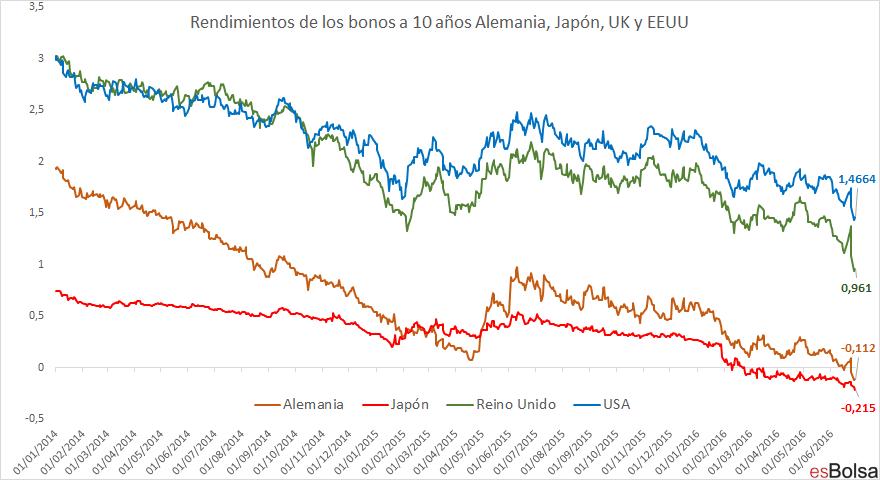 rendimiento bonos