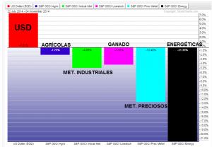 rendimiento commodities